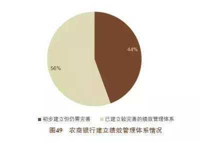 农商银行绩效管理情况 重庆农商行绩效
