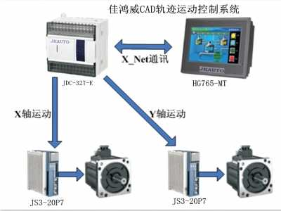CAD轨迹PLC伺服运动控制方案 plc运动控制