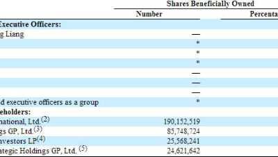 携程换股的股份去哪了 去哪儿员工股权