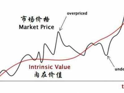 财务管理普通股的资本成本计算 股权资本成本计算公式